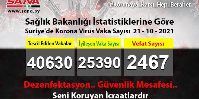 Sağlık Bakanlığı, Yeni 336 Koronavirüs, 100 Şifa, 10 Vefat Vakası Kaydedildi