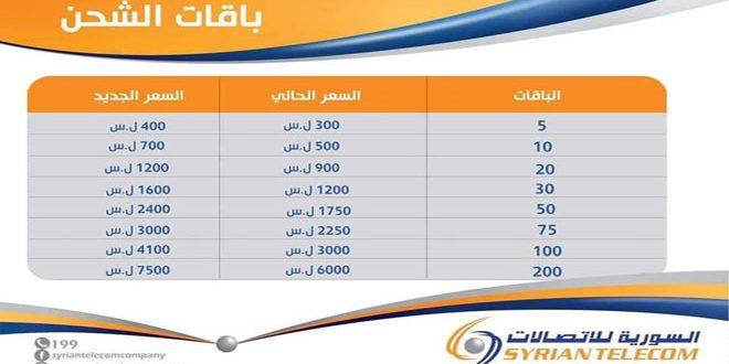 السورية للاتصالات تعدل أجور بعض خدماتها مع بداية الشهر القادم